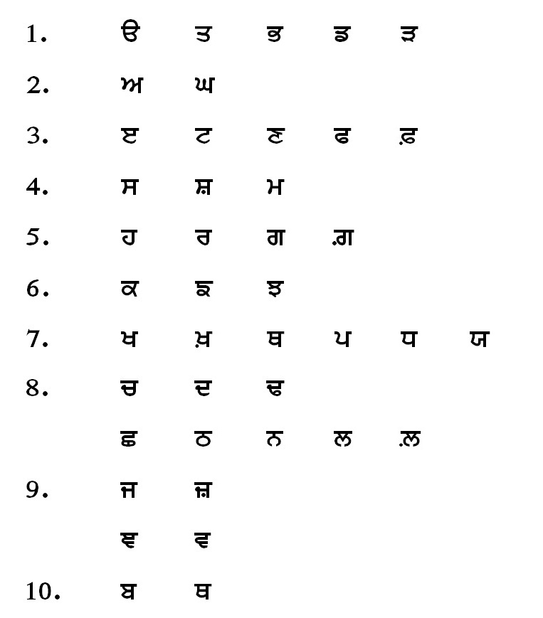 Recognition And Introduction Of Punjabi Language Introduction Of